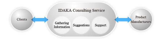 IDAKA & CO., LTD. provides consulting that satisfies the needs of the times utilizing
